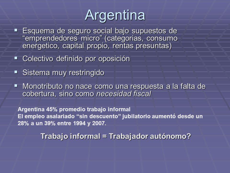 Cuenta Propia Independiente Trabaja para el mercado independientemente de las condiciones impuestas por un cliente principal o los proveedores de materias primas o crédito.