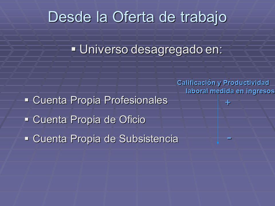 Profesionales Ingresos similares a la de los asalariados registrados en las mismas ocupaciones.