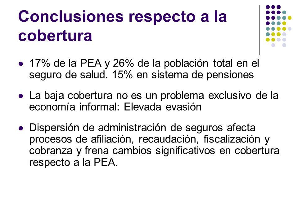 Conclusiones respecto a la cobertura 17% de la PEA y 26% de la población total en el seguro de salud.