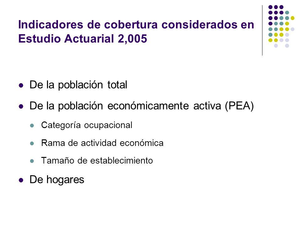 Indicadores de cobertura considerados en Estudio Actuarial 2,005 De la población total De la población económicamente activa (PEA) Categoría ocupacional Rama de actividad económica Tamaño de establecimiento De hogares