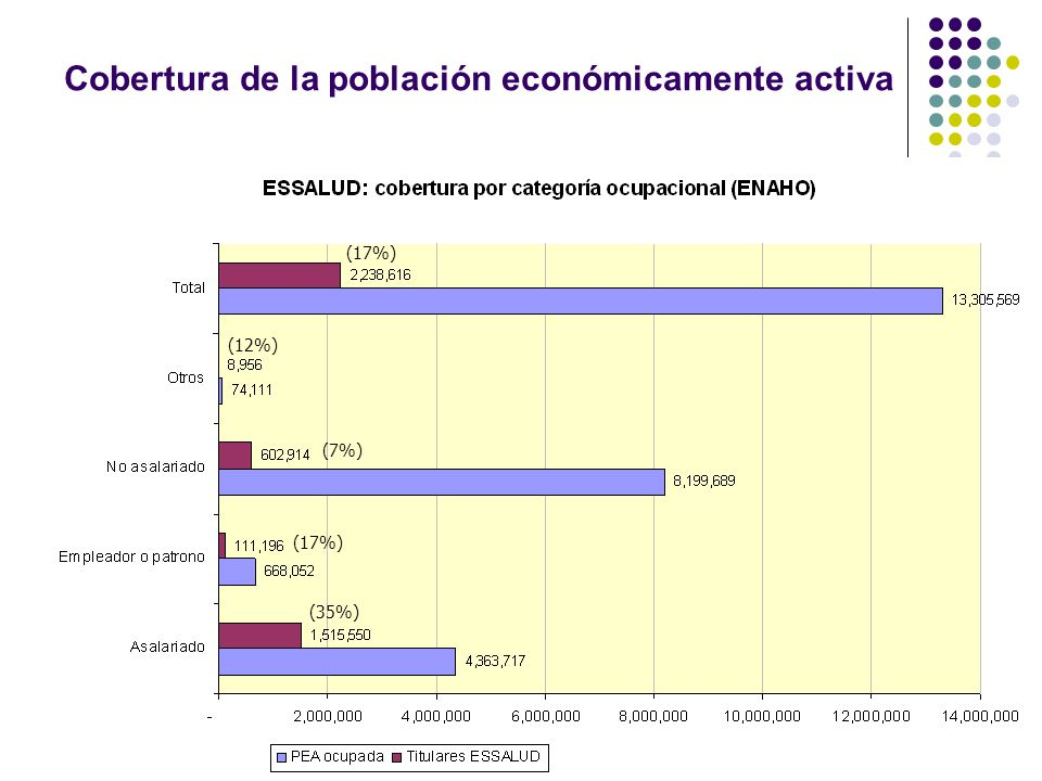 Cobertura de la población económicamente activa (17%) (12%) (7%) (17%) (35%)