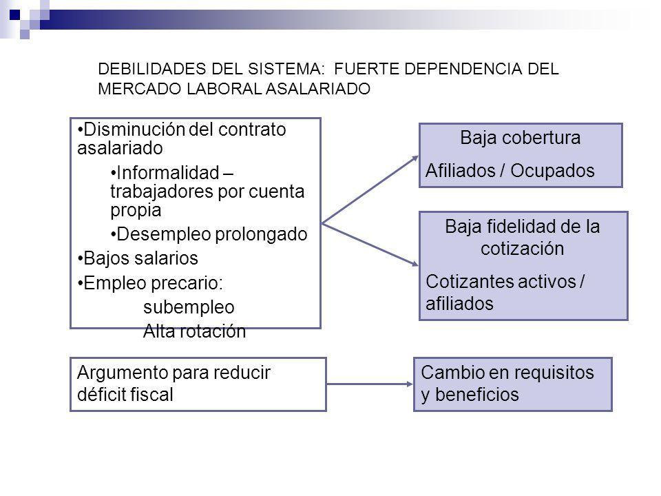 DEBILIDADES DEL SISTEMA: FUERTE DEPENDENCIA DEL MERCADO LABORAL ASALARIADO Disminución del contrato asalariado Informalidad – trabajadores por cuenta