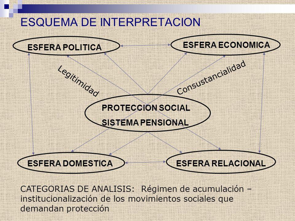 ESQUEMA DE INTERPRETACION ESFERA POLITICA ESFERA ECONOMICA ESFERA DOMESTICAESFERA RELACIONAL PROTECCION SOCIAL SISTEMA PENSIONAL Consustancialidad Leg