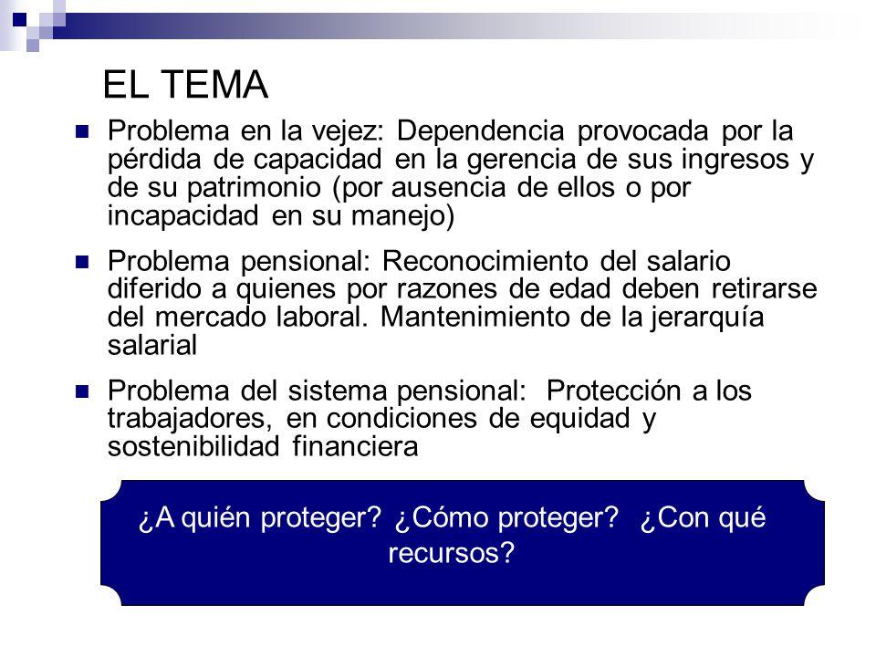 EL TEMA Problema en la vejez: Dependencia provocada por la pérdida de capacidad en la gerencia de sus ingresos y de su patrimonio (por ausencia de ell