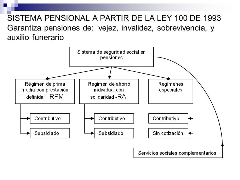 SISTEMA PENSIONAL A PARTIR DE LA LEY 100 DE 1993 Garantiza pensiones de: vejez, invalidez, sobrevivencia, y auxilio funerario