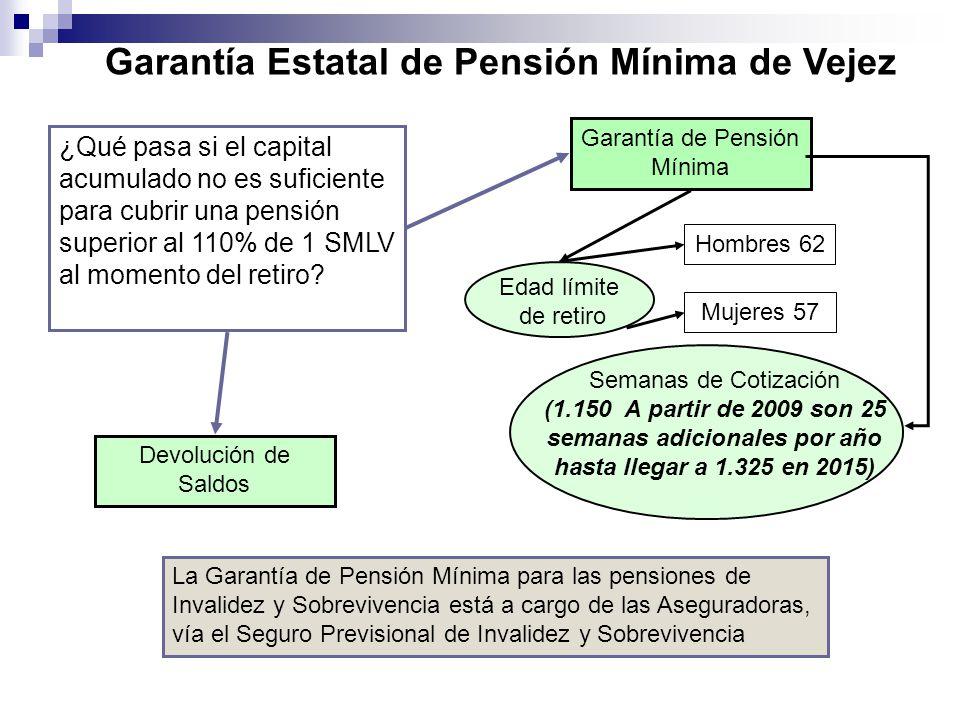 Edad límite de retiro Hombres 62 Mujeres 57 Garantía Estatal de Pensión Mínima de Vejez Semanas de Cotización (1.150 A partir de 2009 son 25 semanas a