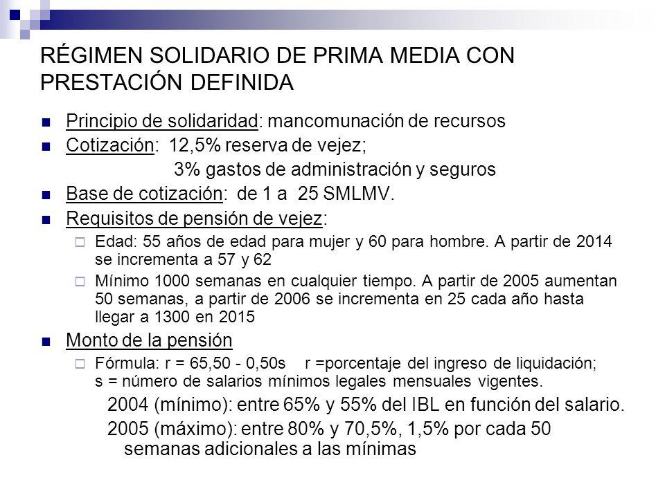 RÉGIMEN SOLIDARIO DE PRIMA MEDIA CON PRESTACIÓN DEFINIDA Principio de solidaridad: mancomunación de recursos Cotización: 12,5% reserva de vejez; 3% ga