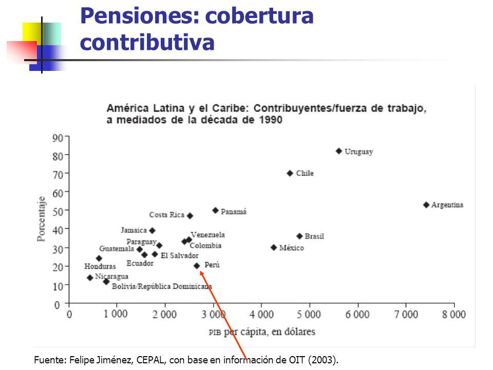 Fuente: Felipe Jiménez, CEPAL, con base en información de OIT (2003). Pensiones: cobertura contributiva