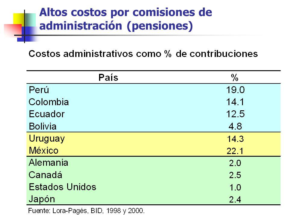 Altos costos por comisiones de administración (pensiones)