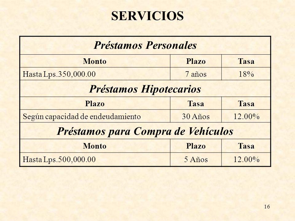 16 SERVICIOS Préstamos Personales MontoPlazoTasa Hasta Lps.350,000.007 años18% Préstamos Hipotecarios PlazoTasa Según capacidad de endeudamiento30 Año