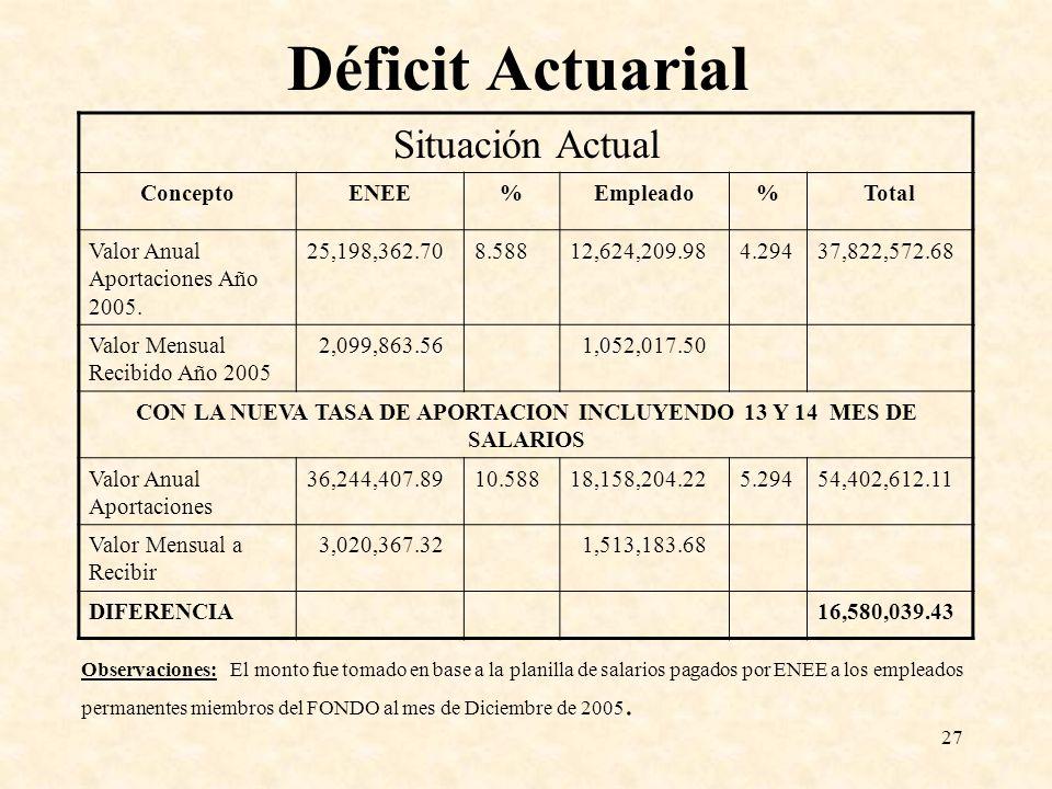 27 Déficit Actuarial Situación Actual ConceptoENEE%Empleado%Total Valor Anual Aportaciones Año 2005. 25,198,362.708.58812,624,209.984.29437,822,572.68