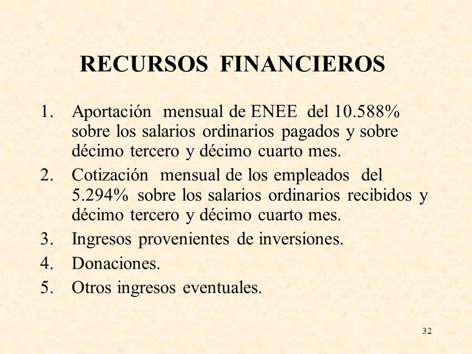 32 RECURSOS FINANCIEROS 1.Aportación mensual de ENEE del 10.588% sobre los salarios ordinarios pagados y sobre décimo tercero y décimo cuarto mes. 2.C