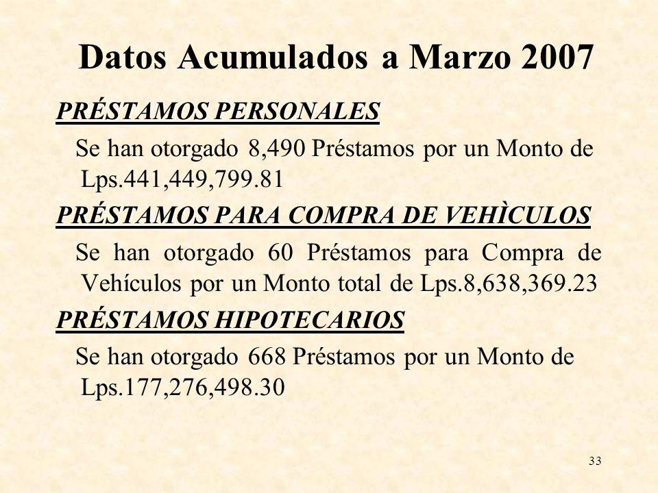 33 Datos Acumulados a Marzo 2007 PRÉSTAMOS PERSONALES Se han otorgado 8,490 Préstamos por un Monto de Lps.441,449,799.81 PRÉSTAMOS PARA COMPRA DE VEHÌ