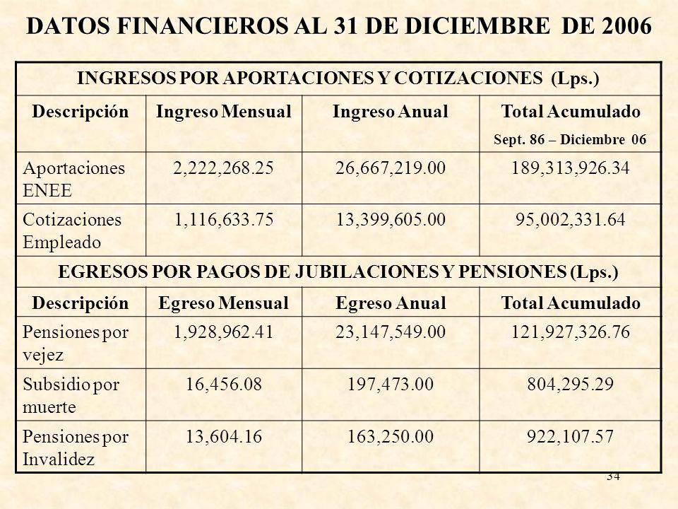 34 DATOS FINANCIEROS AL 31 DE DICIEMBRE DE 2006 INGRESOS POR APORTACIONES Y COTIZACIONES (Lps.) DescripciónIngreso MensualIngreso AnualTotal Acumulado