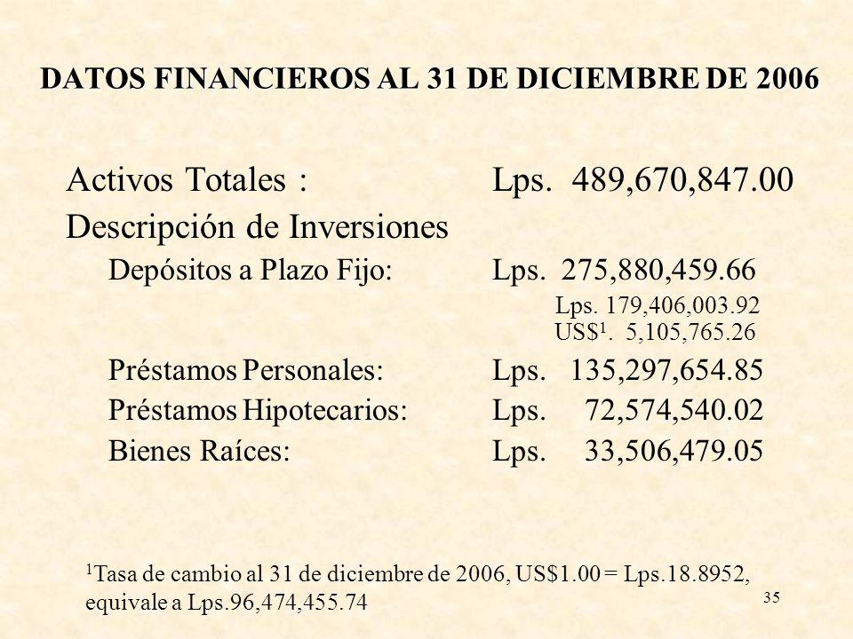 35 DATOS FINANCIEROS AL 31 DE DICIEMBRE DE 2006 Activos Totales : Lps. 489,670,847.00 Descripción de Inversiones Depósitos a Plazo Fijo:Lps. 275,880,4
