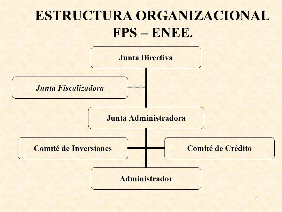 4 ESTRUCTURA ORGANIZACIONAL FPS – ENEE. Junta Directiva Junta Administradora Administrador Comité de Inversiones Comité de Crédito Junta Fiscalizadora