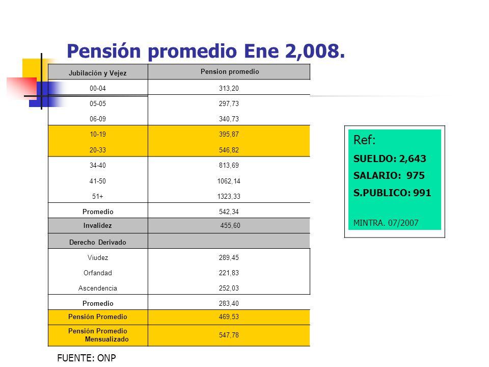 Pensión promedio Ene 2,008. Jubilación y Vejez Pension promedio 00-04313,20 05-05297,73 06-09340,73 10-19395,87 20-33546,82 34-40813,69 41-501062,14 5