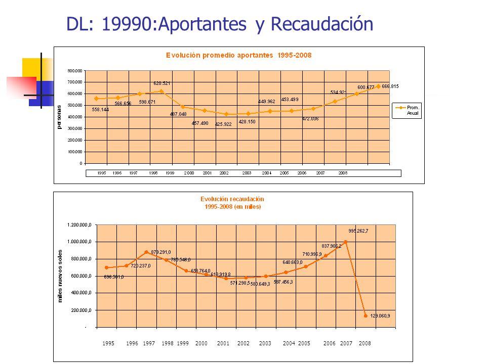 DL: 19990:Aportantes y Recaudación 1995 1996 1997 1998 1999 2000 2001 2002 2003 2004 2005 2006 2007 2008