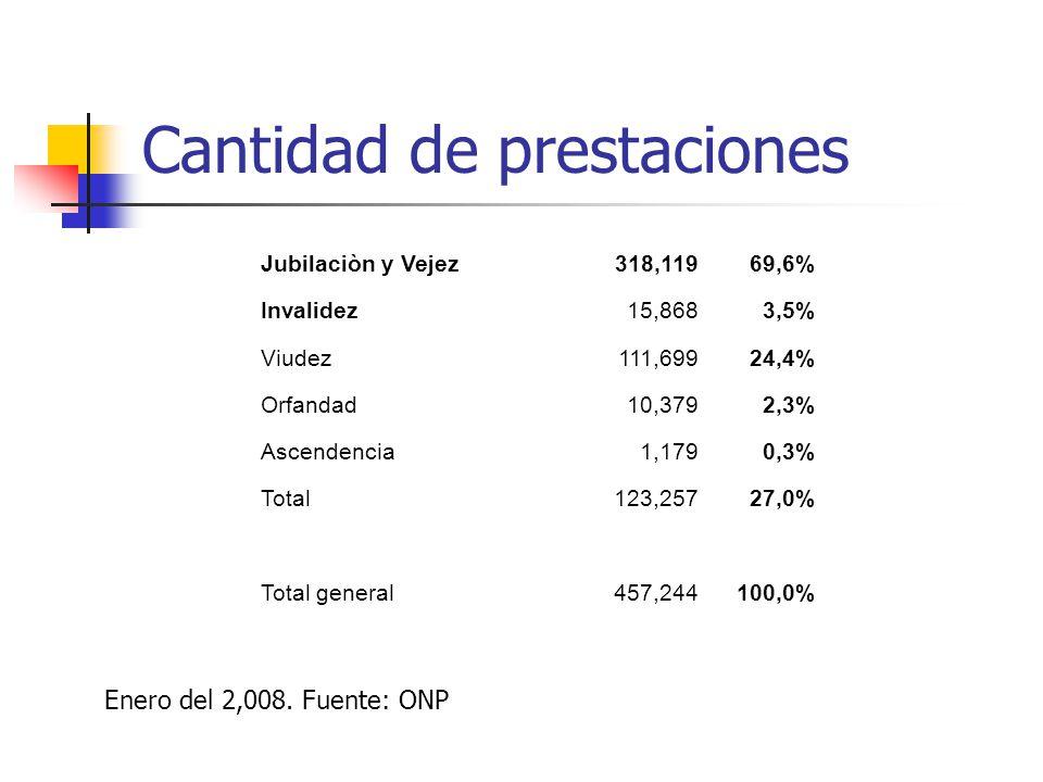 Cantidad de prestaciones Jubilaciòn y Vejez 318,11969,6% Invalidez 15,8683,5% Viudez 111,69924,4% Orfandad 10,3792,3% Ascendencia 1,1790,3% Total 123,25727,0% Total general 457,244100,0% Enero del 2,008.