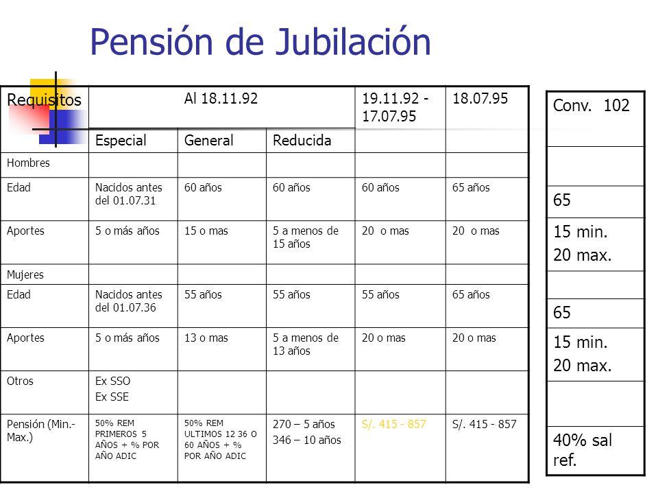 Pensión de Jubilación Requisitos Al 18.11.9219.11.92 - 17.07.95 18.07.95 EspecialGeneralReducida Hombres EdadNacidos antes del 01.07.31 60 años 65 años Aportes5 o más años15 o mas5 a menos de 15 años 20 o mas Mujeres EdadNacidos antes del 01.07.36 55 años 65 años Aportes5 o más años13 o mas5 a menos de 13 años 20 o mas OtrosEx SSO Ex SSE Pensión (Min.- Max.) 50% REM PRIMEROS 5 AÑOS + % POR AÑO ADIC 50% REM ULTIMOS 12 36 O 60 AÑOS + % POR AÑO ADIC 270 – 5 años 346 – 10 años S/.