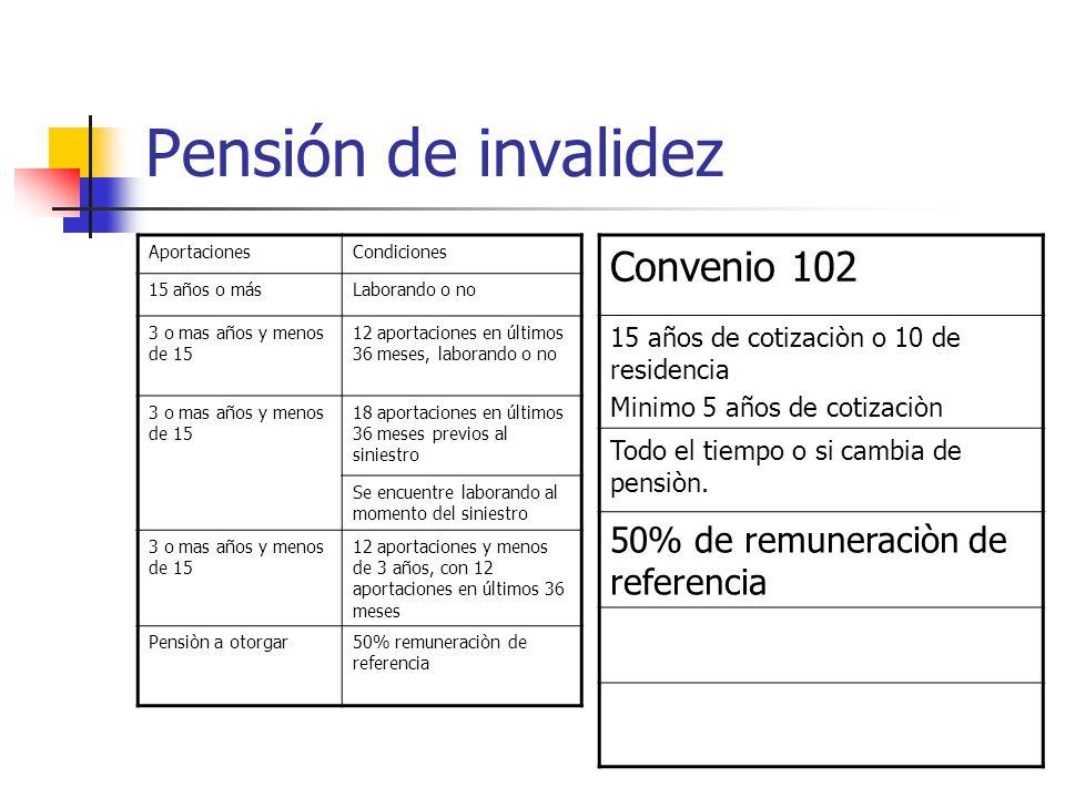 Pensión de invalidez AportacionesCondiciones 15 años o másLaborando o no 3 o mas años y menos de 15 12 aportaciones en últimos 36 meses, laborando o n