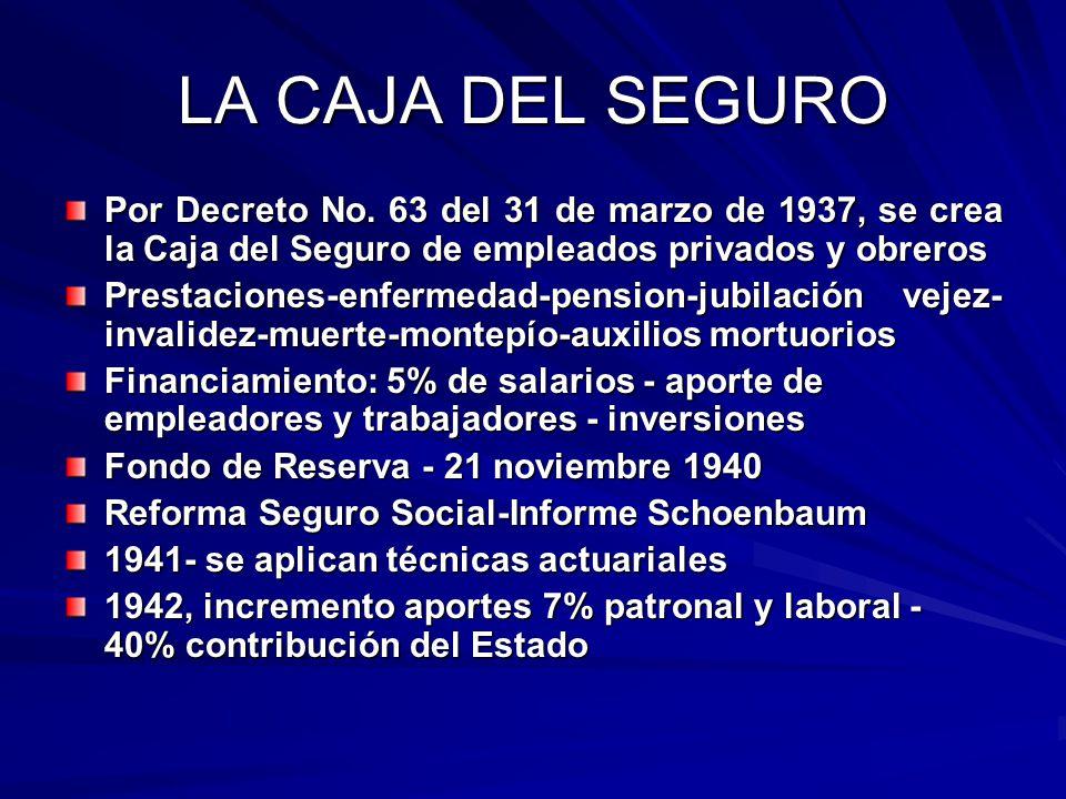 LA CAJA DEL SEGURO Por Decreto No. 63 del 31 de marzo de 1937, se crea la Caja del Seguro de empleados privados y obreros Prestaciones-enfermedad-pens