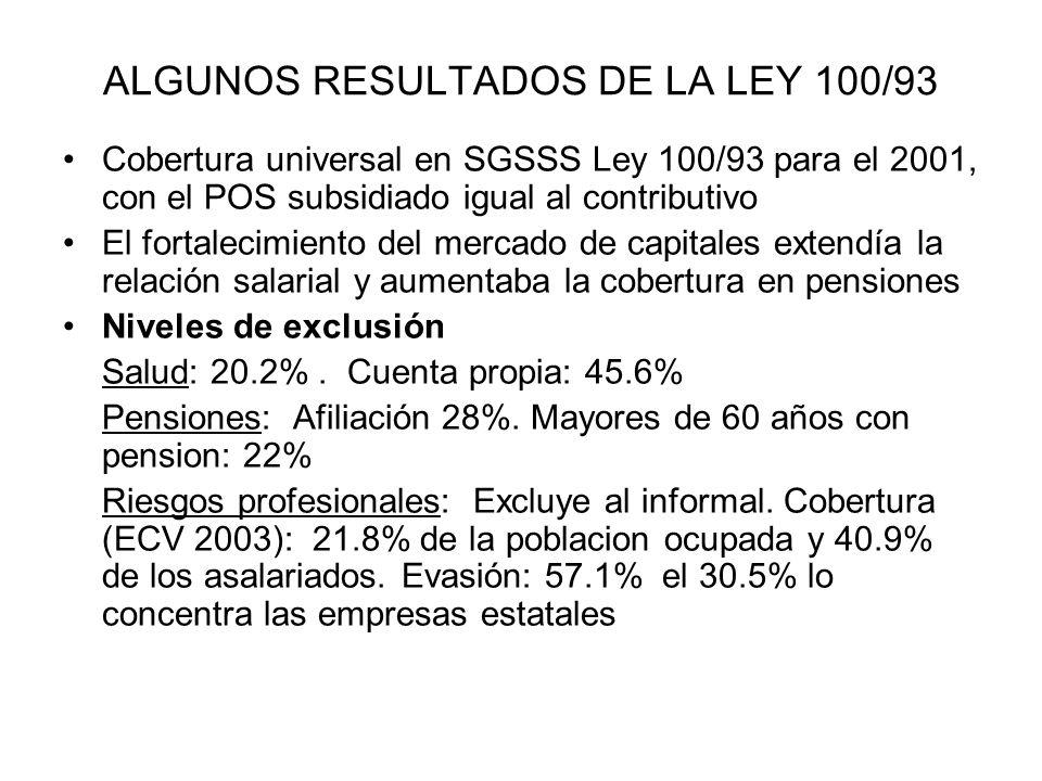 ALGUNOS RESULTADOS DE LA LEY 100/93 Cobertura universal en SGSSS Ley 100/93 para el 2001, con el POS subsidiado igual al contributivo El fortalecimiento del mercado de capitales extendía la relación salarial y aumentaba la cobertura en pensiones Niveles de exclusión Salud: 20.2%.