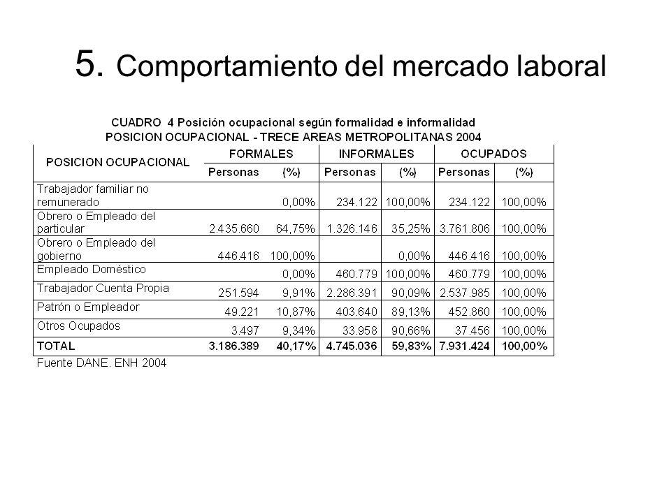 5. Comportamiento del mercado laboral