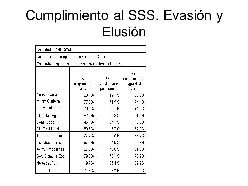 Cumplimiento al SSS. Evasión y Elusión