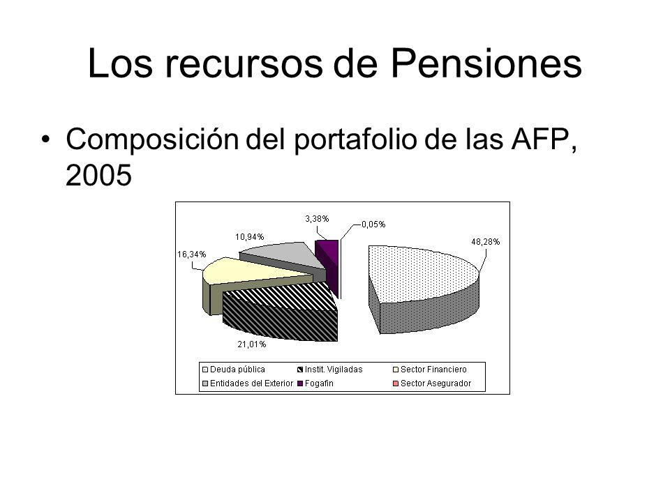Los recursos de Pensiones Composición del portafolio de las AFP, 2005