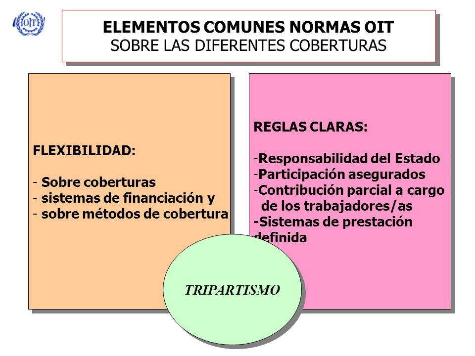 ELEMENTOS COMUNES NORMAS OIT SOBRE LAS DIFERENTES COBERTURAS FLEXIBILIDAD: - Sobre coberturas - sistemas de financiación y - sobre métodos de cobertura FLEXIBILIDAD: - Sobre coberturas - sistemas de financiación y - sobre métodos de cobertura REGLAS CLARAS: -Responsabilidad del Estado -Participación asegurados -Contribución parcial a cargo de los trabajadores/as -Sistemas de prestación definida REGLAS CLARAS: -Responsabilidad del Estado -Participación asegurados -Contribución parcial a cargo de los trabajadores/as -Sistemas de prestación definida TRIPARTISMO