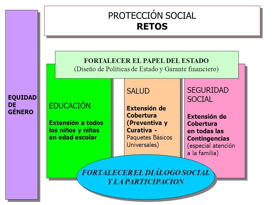 PROTECCIÓN SOCIAL RETOS EDUCACIÓN Extensión a todos los niños y niñas en edad escolar EDUCACIÓN Extensión a todos los niños y niñas en edad escolar SALUD Extensión de Cobertura (Preventiva y Curativa - Paquetes Básicos Universales) SALUD Extensión de Cobertura (Preventiva y Curativa - Paquetes Básicos Universales) SEGURIDAD SOCIAL Extensión de Cobertura en todas las Contingencias (especial atención a la familia) SEGURIDAD SOCIAL Extensión de Cobertura en todas las Contingencias (especial atención a la familia) FORTALECER EL PAPEL DEL ESTADO (Diseño de Políticas de Estado y Garante financiero) EQUIDAD DE GÉNERO EQUIDAD DE GÉNERO FORTALECER EL DIÁLOGO SOCIAL Y LA PARTICIPACION FORTALECER EL DIÁLOGO SOCIAL Y LA PARTICIPACION