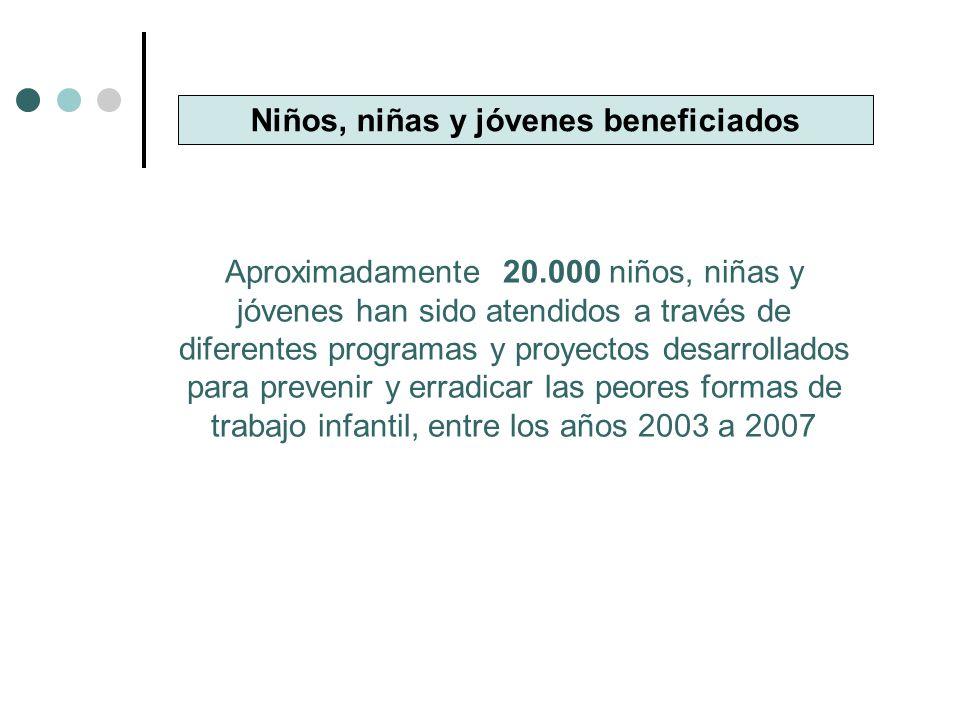 AVANCES POLITICA NACIONAL Variable Año 20052006 DeptosCiudadesDeptosCiudades Instancias de coordinación creada bajo acto administrativo y que abordan el tema de trabajo infantil 28.13%50%34.38%65.63% Instancias interinstitucionales que se encuentra activas 25%31.25% 40.63% Planes de desarrollo Incluye programas contra las peores formas de trabajo infantil 34.38% 31.25%53.13% Formulación del plan operativo para la erradicación del trabajo infantil - POETI 18.75%25%18.75%37.50% Planes de acción institucional que incluyen el tema de PFTI 21.88%28.13%25%46.88% Planes operativos anuales de inversión que disponen de recursos para la prevención y eliminación de las PFTI 28.13%34.38%25%37.50%