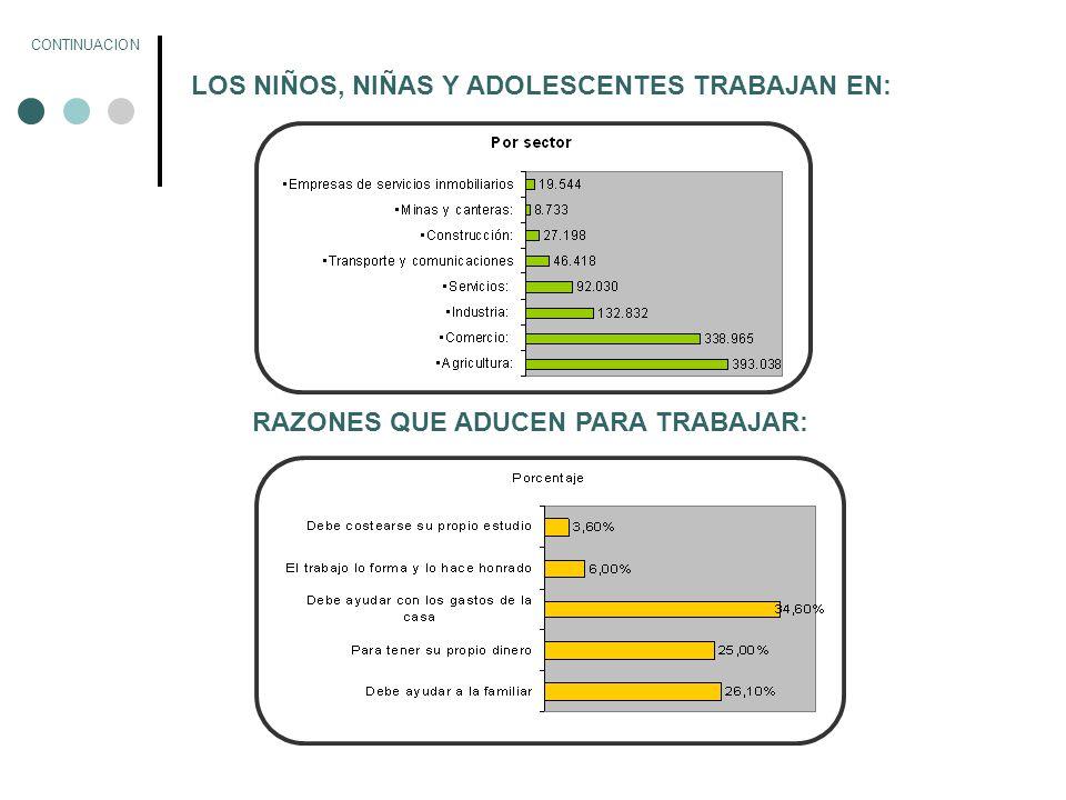 210.920 (19.9%) del total de los que trabajan no asisten a la escuela Alrededor del 45% de los niños, niñas y adolescentes que trabajan no perciben remuneración alguna por su trabajo.