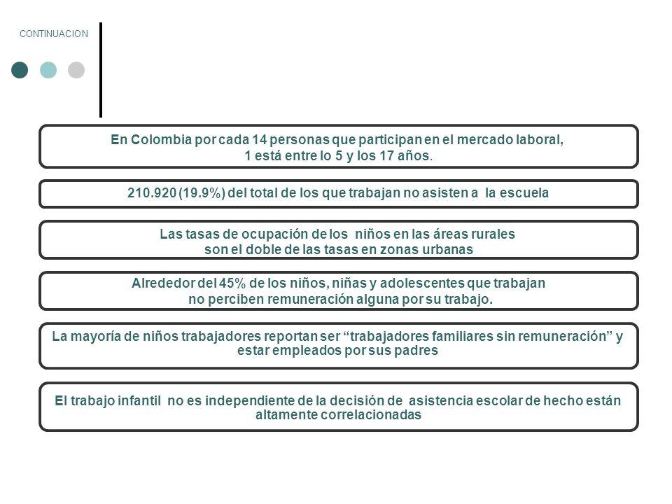LAS PEORES FORMAS DE TRABAJO INFANTIL EN COLOMBIA Niños y Niñas en peores formas de trabajo infantil[1][1] Encuesta 2005 Otras fuentes Niños y niñas vinculados al conflicto armado 11.000[2][2] Niños y niñas víctimas de explotación sexual 25.000[3][3] Niños, Niñas y Adolescentes vinculados al Trabajo Doméstico y en actividades conexas 118.562323.000[4][4] Niños y Niñas vinculados a la minería artesanal 8.733200.000[5][5] Niños y niñas vinculados en cultivos ilícitos 200.000[6][6] Niños y niñas vinculados en el comercio 338.965 [1] [1] OIT-IPEC Y COMITÉ INTERINSTITUCIONAL (2003): Op.