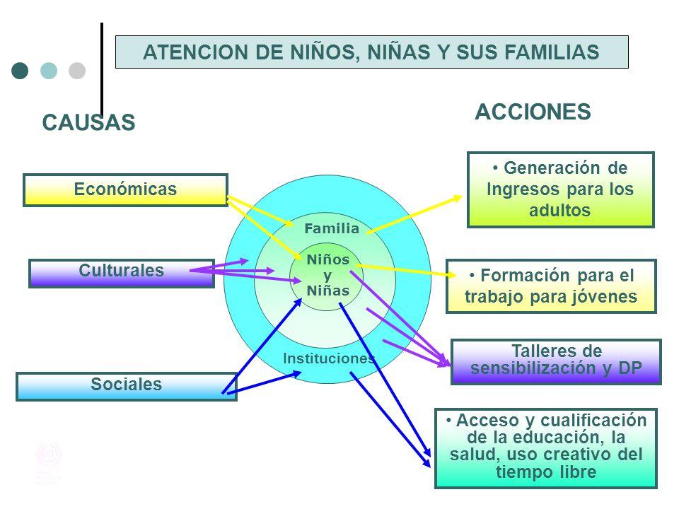 PRINCIPIO PARA LA FORMULACION: LOS NIÑOS, NIÑAS Y ADOLESCENTES NO PUEDEN ESTAR AL MISMO TIEMPO EN SU SITIO DE TRABAJO Y EN OTRO LUGAR ESTRATEGIA NACIONAL PARA PREVENIR Y ERRADICAR LAS PEORES FORMAS DE TRABAJO INFANTIL Y PROTEGER AL JOVEN TRABAJADOR 2008 - 2015