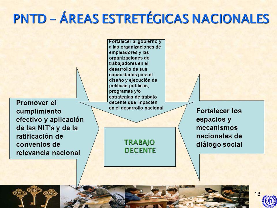 18 PNTD – ÁREAS ESTRETÉGICAS NACIONALES TRABAJODECENTE Promover el cumplimiento efectivo y aplicación de las NIT's y de la ratificación de convenios d