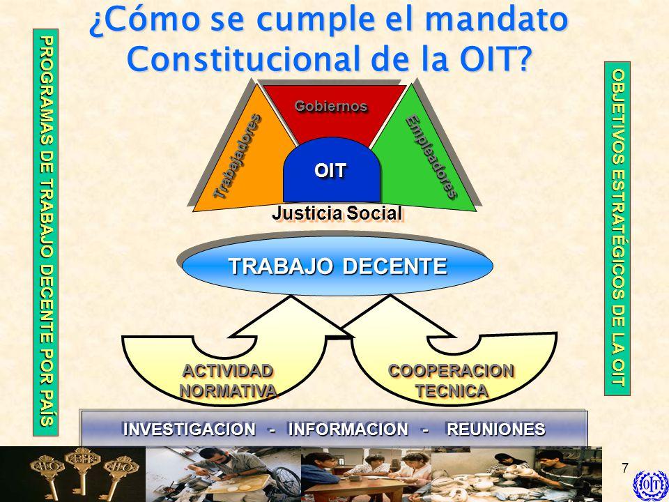 7 ¿Cómo se cumple el mandato Constitucional de la OIT? TrabajadoresTrabajadores EmpleadoresEmpleadores GobiernosGobiernos OITOIT TRABAJO DECENTE Justi