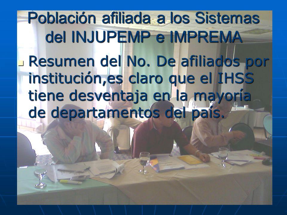 Población afiliada a los Sistemas del INJUPEMP e IMPREMA Resumen del No. De afiliados por institución,es claro que el IHSS tiene desventaja en la mayo