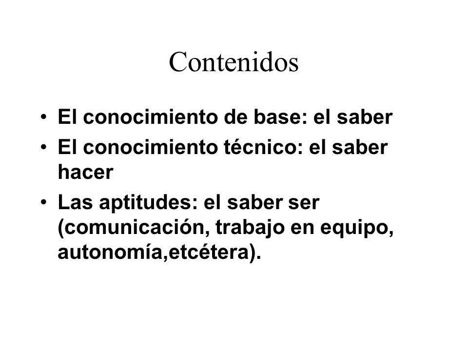 Dimensiones Actitudes Habilidades Conocimientos Competencia es la combinación de conocimientos, habilidades y actitudes para....