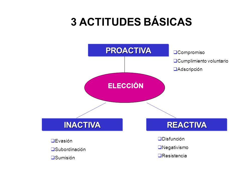 Contenidos El conocimiento de base: el saber El conocimiento técnico: el saber hacer Las aptitudes: el saber ser (comunicación, trabajo en equipo, autonomía,etcétera).