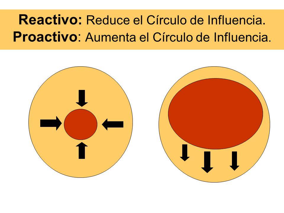 Proactividad y el Círculo de Influencia Cuando somos proactivos centramos nuestras energías en el Círculo Interior de Influencia.
