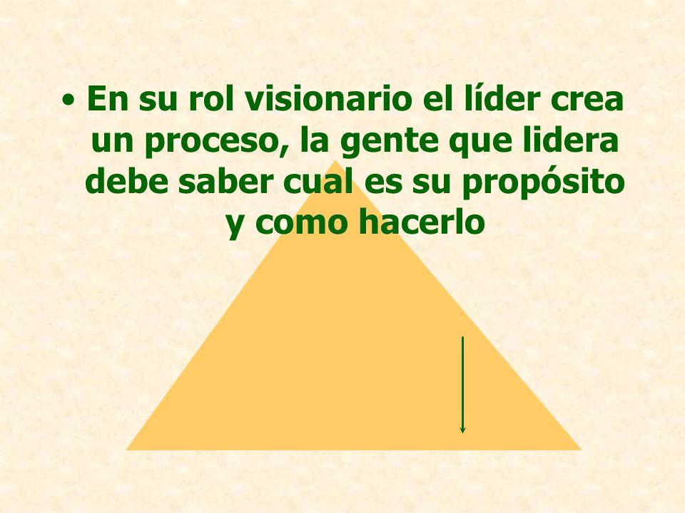 LA CABEZALA CABEZA (pensar) Sus supuestos y creencias: –teorías, que piensa –rol visionario –rol implementador