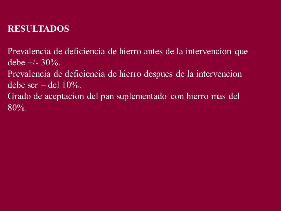 RESULTADOS Prevalencia de deficiencia de hierro antes de la intervencion que debe +/- 30%.