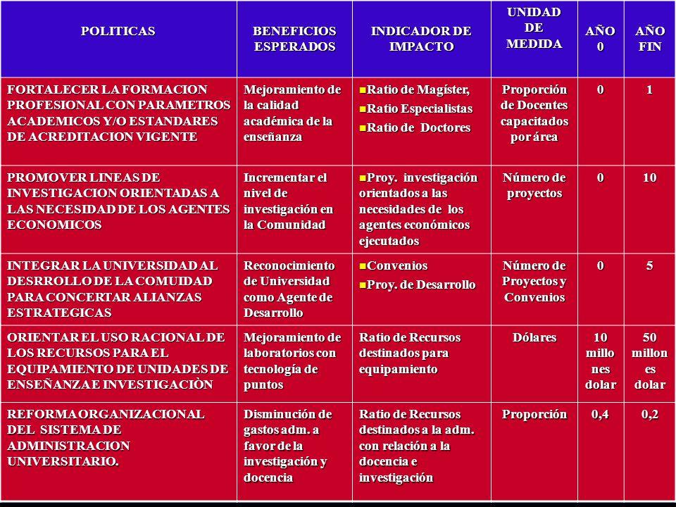 POLITICAS BENEFICIOS ESPERADOS INDICADOR DE IMPACTO UNIDAD DE MEDIDA AÑO 0 AÑO FIN FORTALECER LA FORMACION PROFESIONAL CON PARAMETROS ACADEMICOS Y/O E