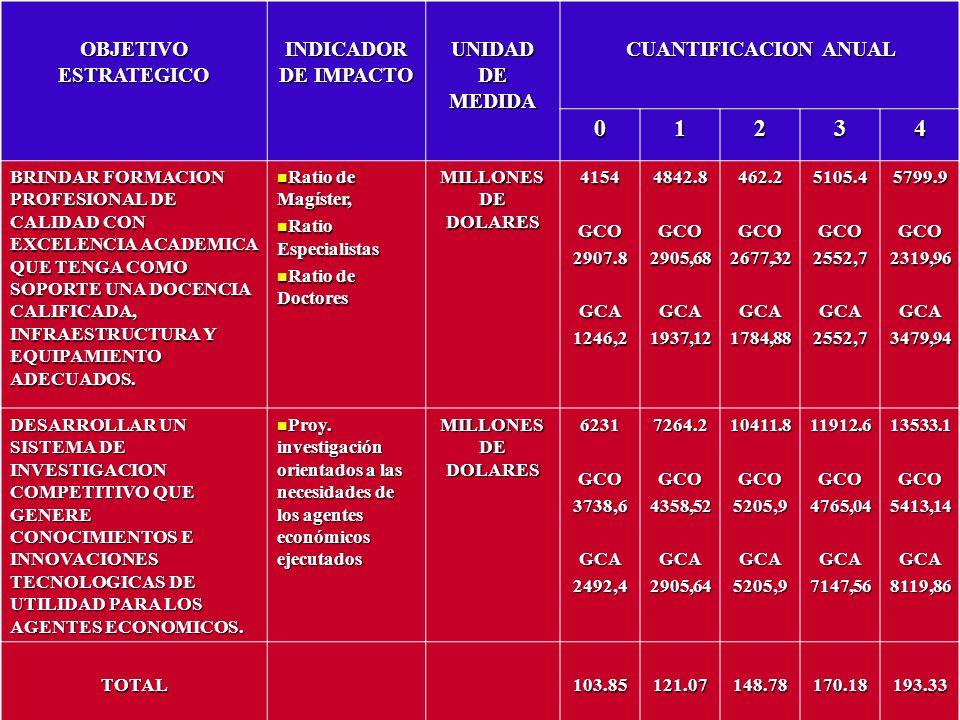 OBJETIVO ESTRATEGICO INDICADOR DE IMPACTO UNIDAD DE MEDIDA CUANTIFICACION ANUAL 01234 BRINDAR FORMACION PROFESIONAL DE CALIDAD CON EXCELENCIA ACADEMIC