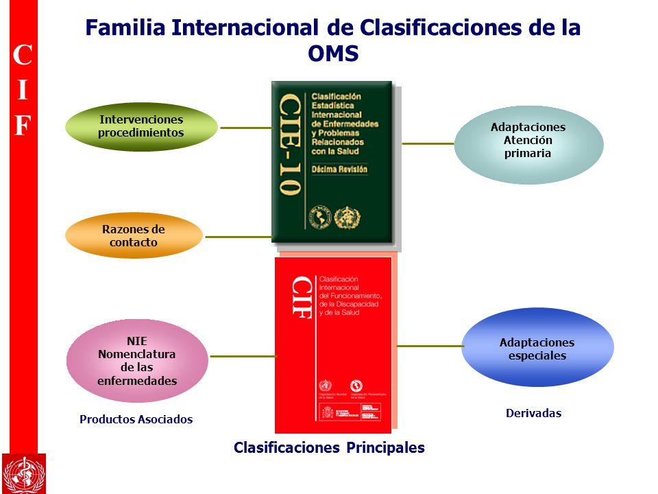 CIFCIF Familia Internacional de Clasificaciones de la OMS Intervenciones procedimientos Razones de contacto NIE Nomenclatura de las enfermedades Adapt
