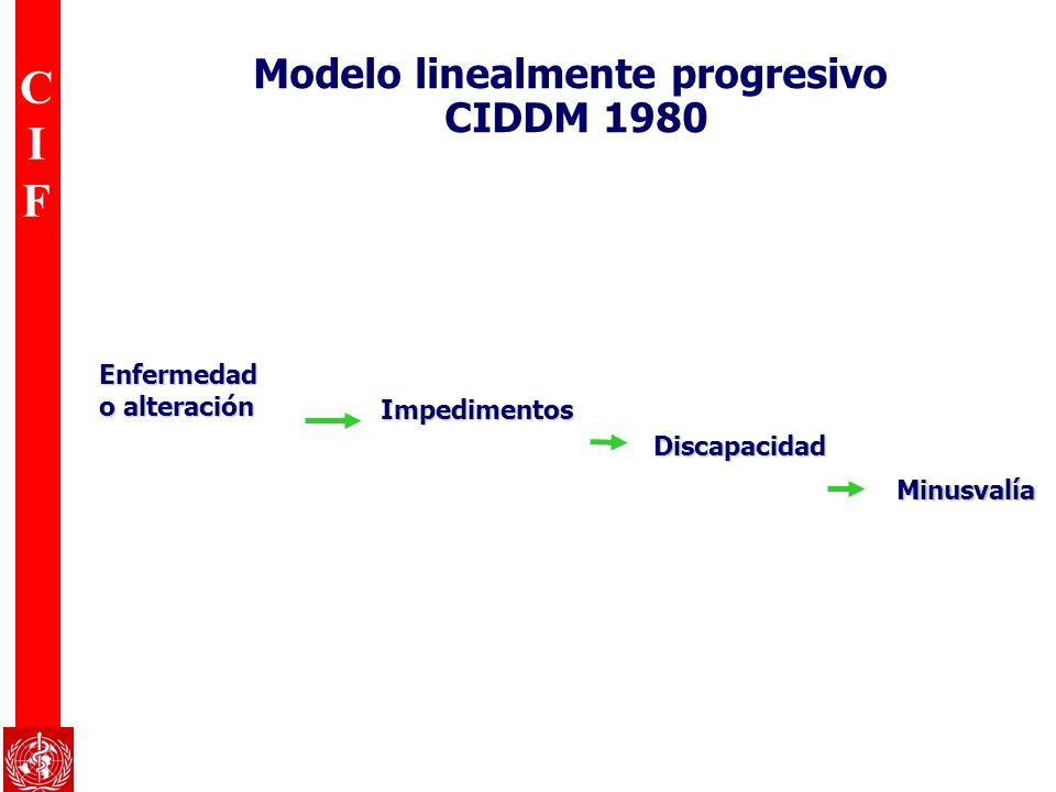 CIFCIF Modelo linealmente progresivo CIDDM 1980 Impedimentos Impedimentos Enfermedad o alteración Discapacidad Discapacidad Minusvalía