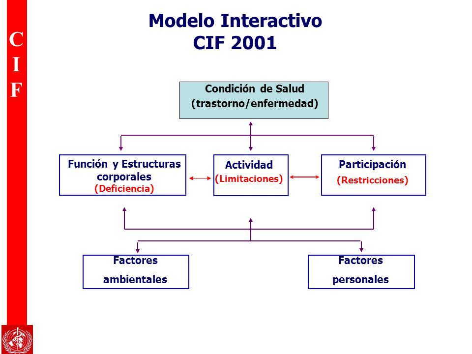 CIFCIF Modelo Interactivo CIF 2001 Condición de Salud (trastorno/enfermedad) Actividad (Limitaciones) Función y Estructuras corporales (Deficiencia) P