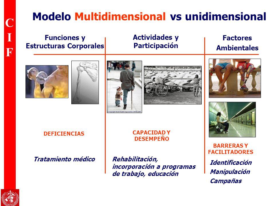 CIFCIF Modelo Multidimensional vs unidimensional DEFICIENCIAS CAPACIDAD Y DESEMPEÑO BARRERAS Y FACILITADORES Funciones y Estructuras Corporales Activi